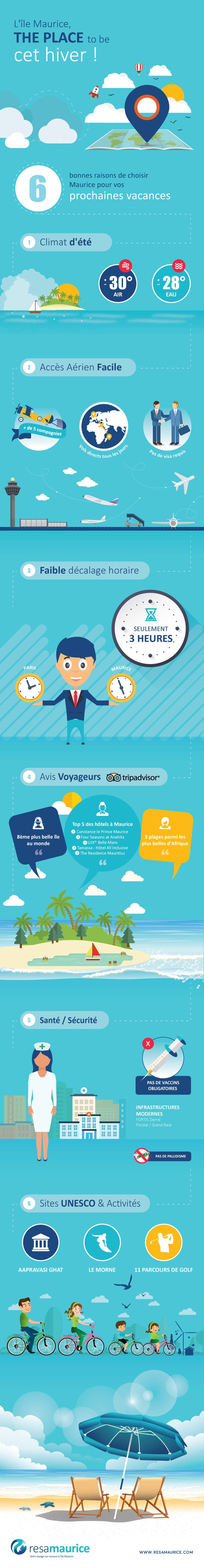 Infographie_Mauricetheplacetobe